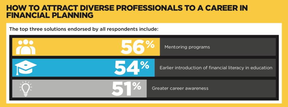 Source:     https://centerforfinancialplanning.org/wp-content/uploads/2018/05/Diversity-Research-Infographic.pdf