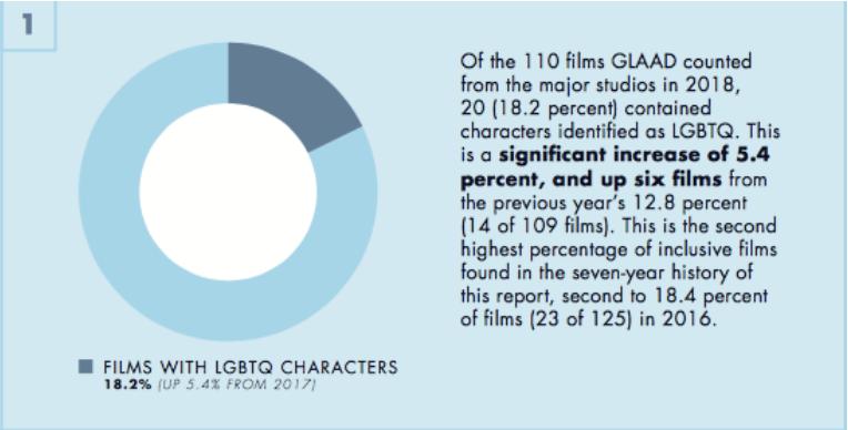 Source:  GLAAD's Film report, 2018-2019