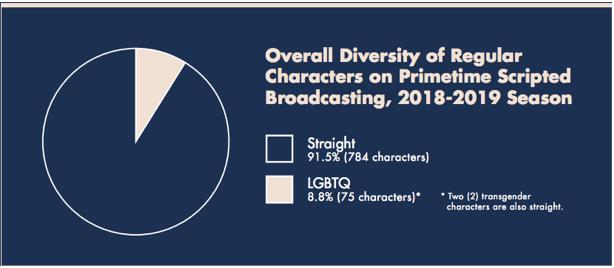 Source:  GLAAD's TV report, 2018-2019