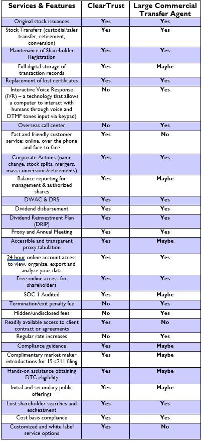 ClearTrust Comparison Chart.png