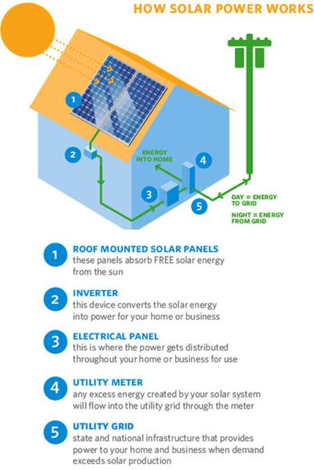 how-solar-power-works-infographic.jpg
