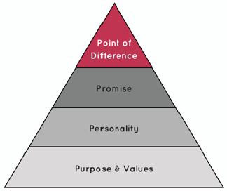 brand dna pyramid iconic advantage