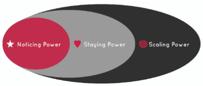 iconic advantage three stages noticing staying scaling power