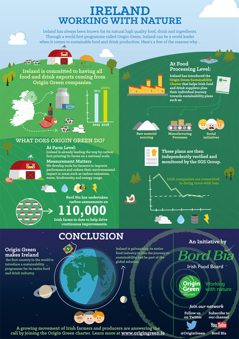Working With Nature - Origin Green is the only sustainability programme in the world that operates on a national scale, uniting government, the private sector and food producers through Bord Bia, the Irish Food Board. Origin Green enables Ireland's food industry to set and achieve measurable sustainability targets, establishing a baseline for continuous improvement.Silver Hill Farm is proud to be a founding member of Bord Bia Origin Green and our commitment to sustainability can be seen in our raw material sourcing, production process & social initiatives. We have been part of the journey to sustainability and part of a global solution from the offset, successfully exceeding targets of the first phase of our Origin Green Sustainability Charter. We believe in the importance of protecting the environment. Through Origin Green we have adopted innovative and proactive measures to reduce our impact and included sustainable targets in our production. These include the recycling of duck feathers to make premium duvets and pillows; use of bulk offal in the pet food industry; conversion of duck fat into biodiesel; and use of slurry as an organic fertilizer.