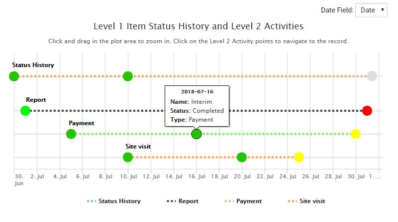 Screenshot of Visualization Activity Timeline