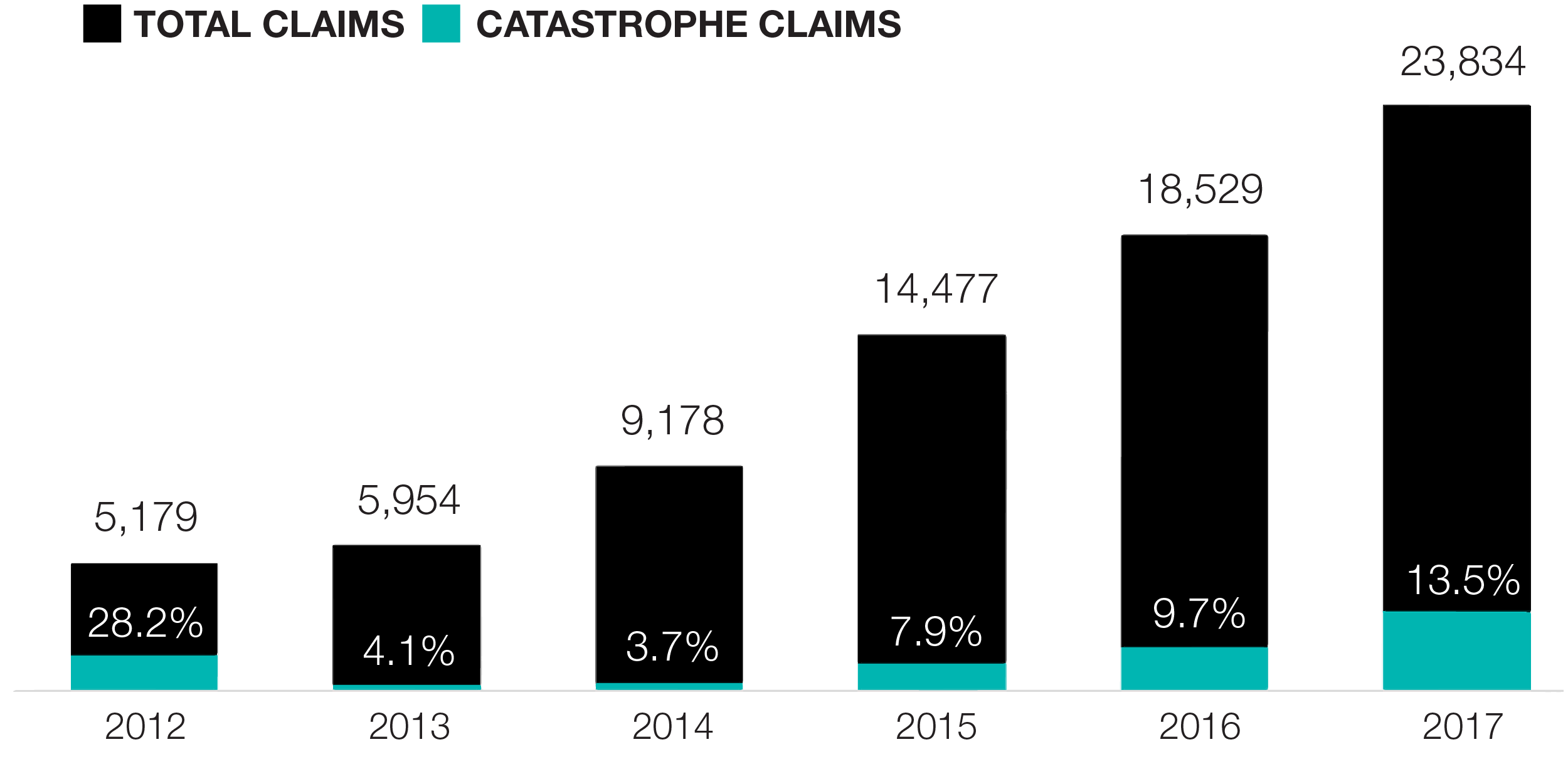 Claims and Expenses - Claims Count Chart.png