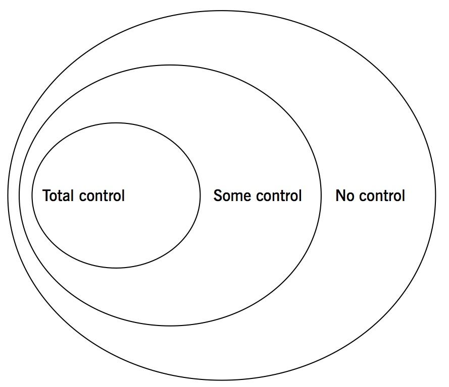 Spheres+of+Control.jpg