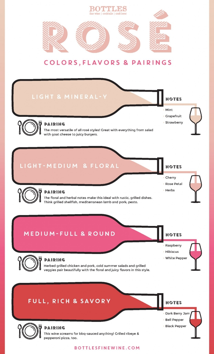 Great infographic from  Bottles Fine Wine