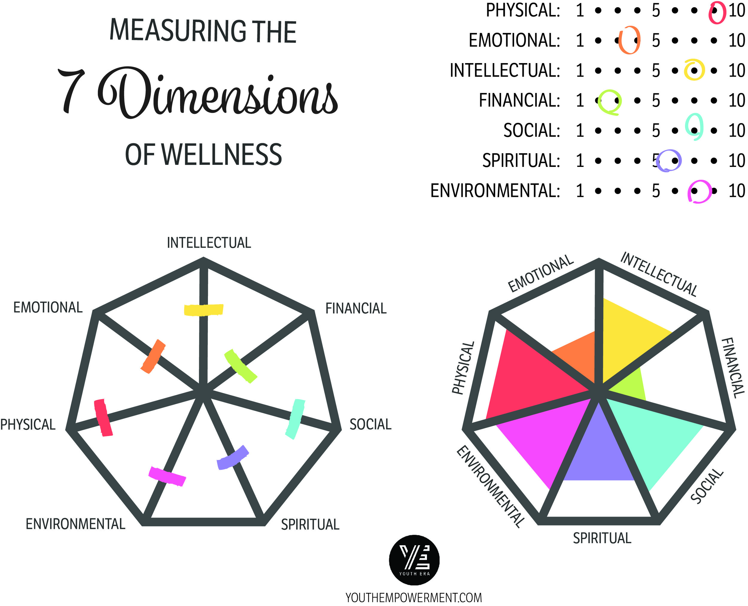 Measuring the 7 Dimensions of Wellness.jpg