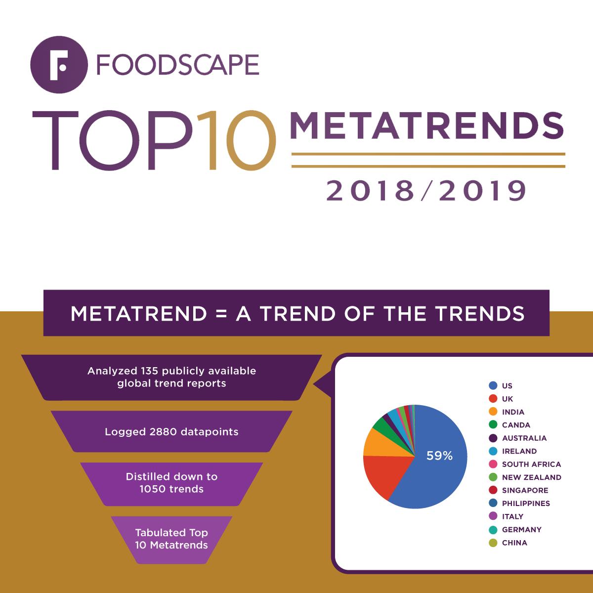 Foodscape METATRENDS™