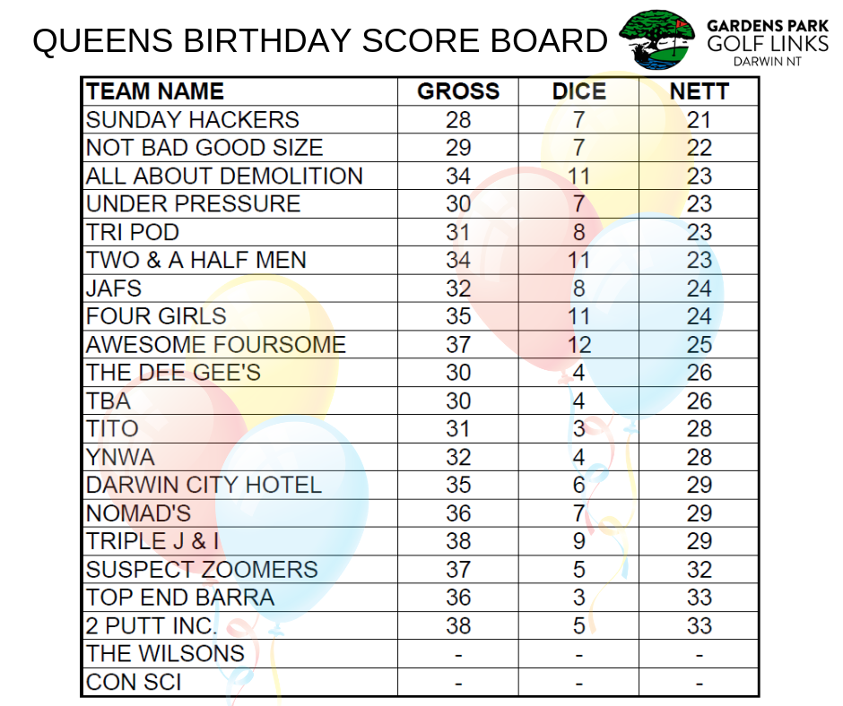 Queens Birthday Score Board.png