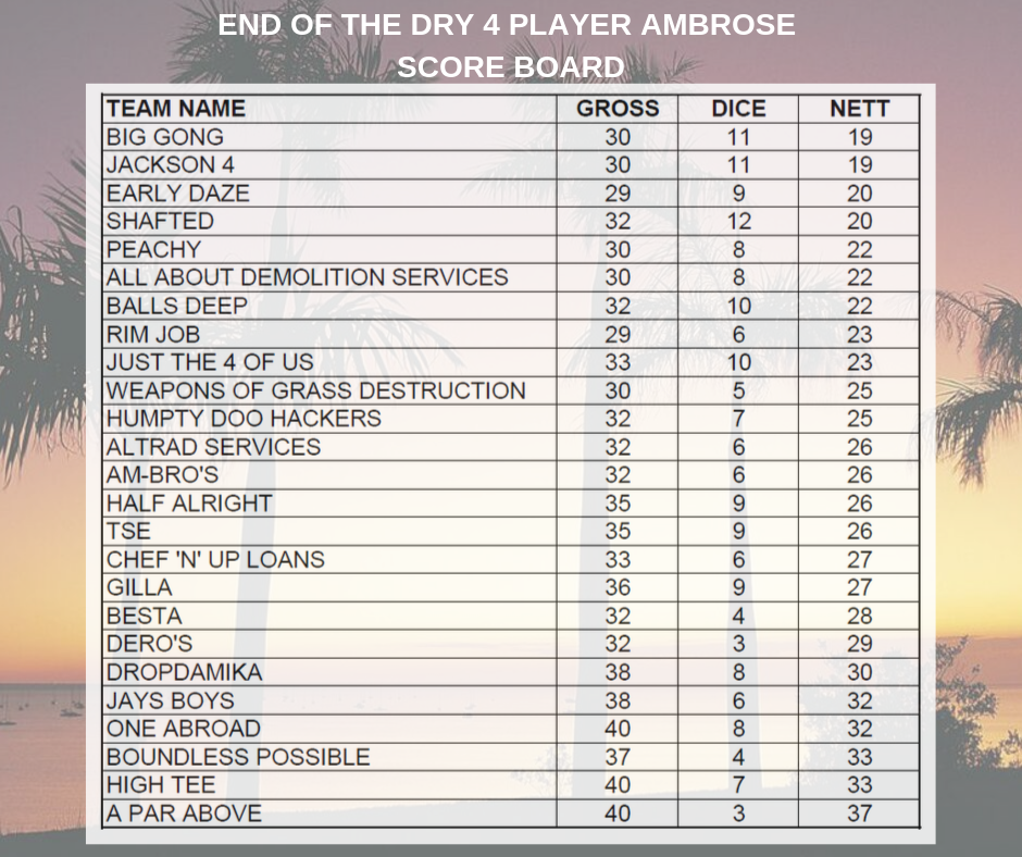 End of the Dry - Score Board.png