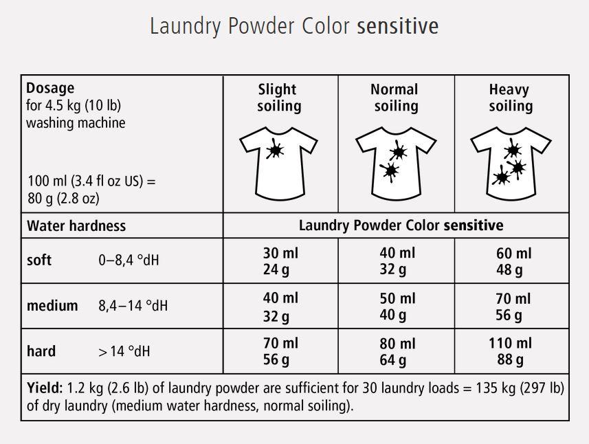Laundry Powder Color sensitive Dosage.JPG