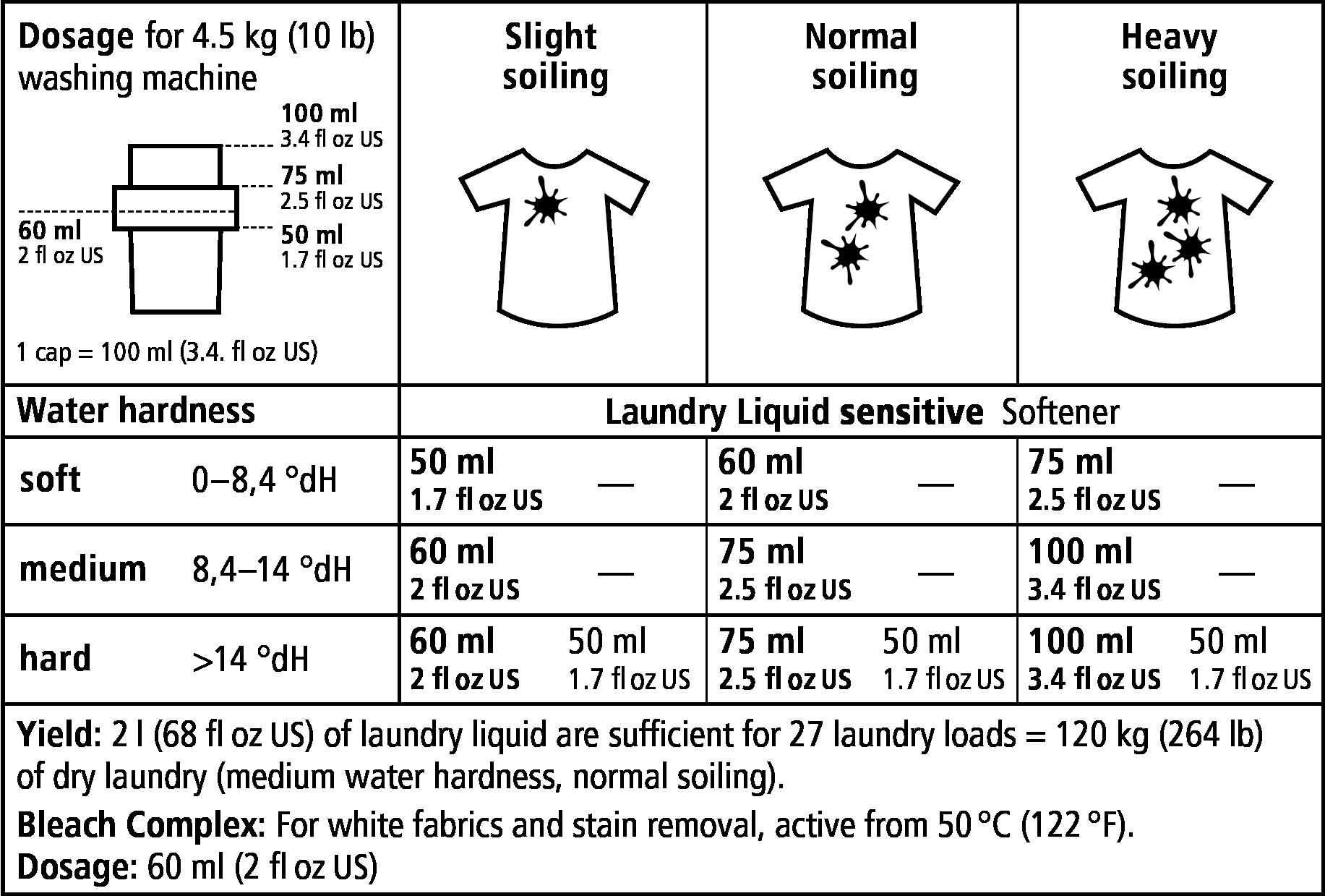 sonett_dosage_laundry_liquid_sensitive.png