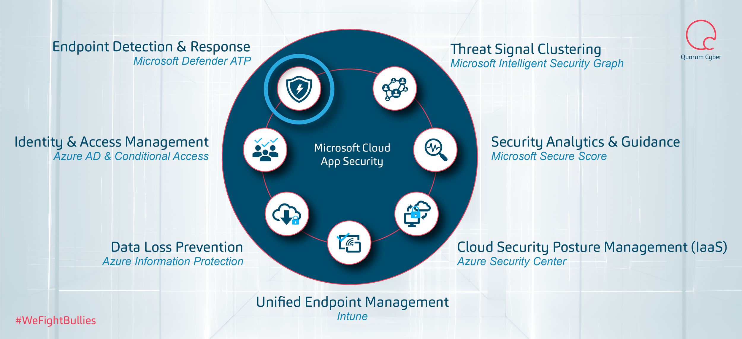 Mcas Microsoft Defender Atp Configuration Cloud App Security Quorum Cyber Quorum Cyber Cyber Security Services