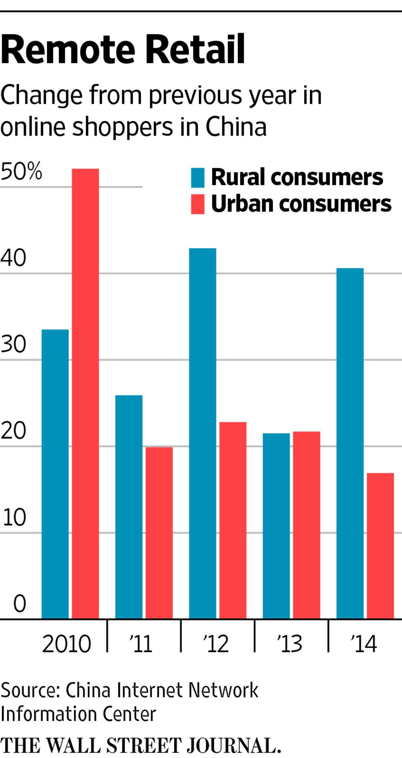 Wall Street Journal Urban Rural e-commerce.jpg