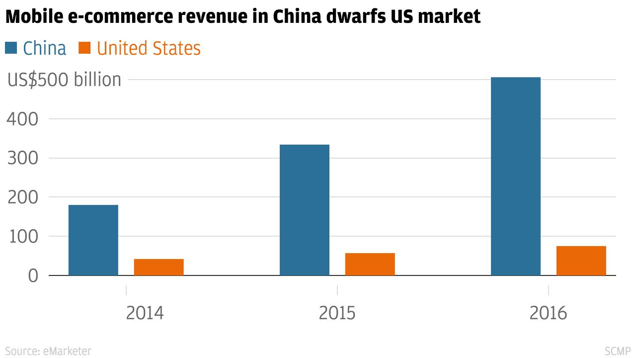 Mobile_e-commerce_revenue_China-US