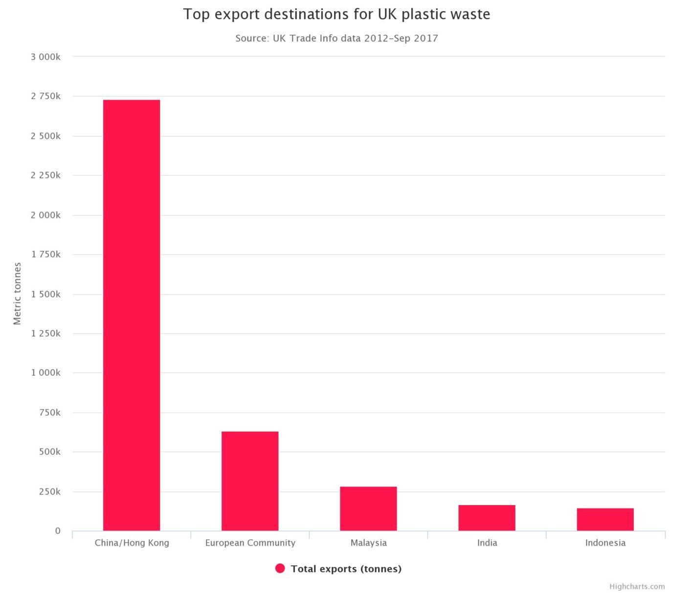 UK Waste Export Destinations .jpeg