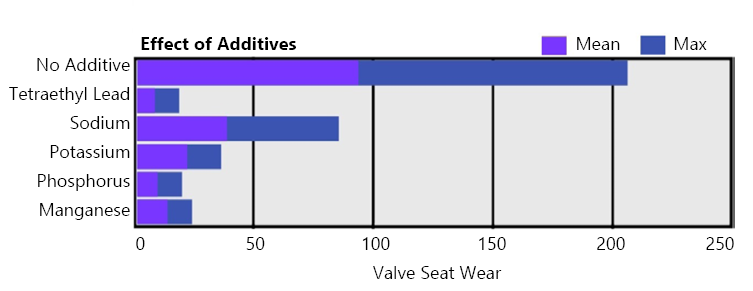 The effect of different types of fuel additive chemicals on engine valve seat wear