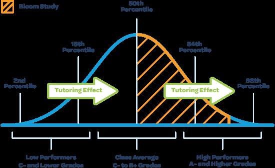 Tutoring Chart.png