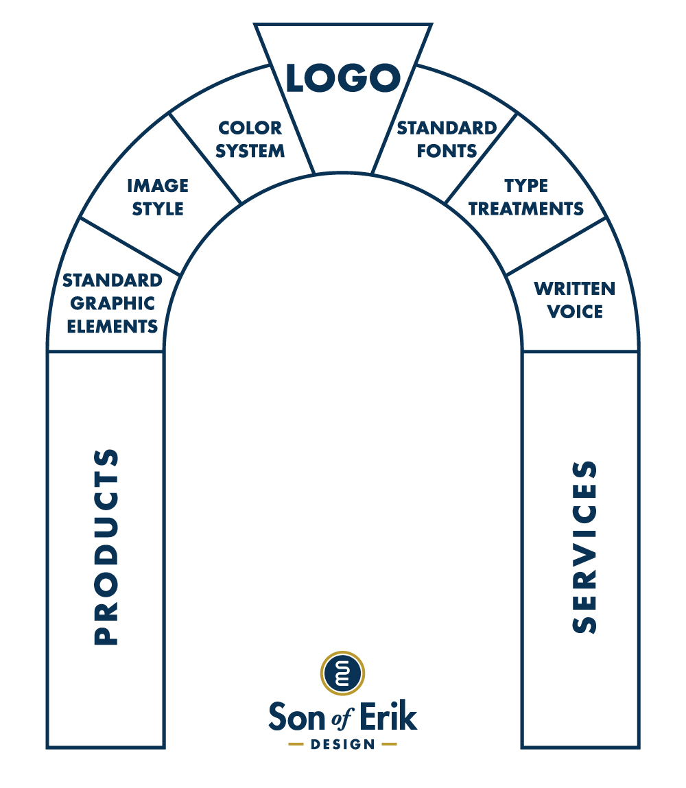 aa2f5e17 Your logo is the keystone in your brand archway, and the other stones  represent the other elements of your brand that are crucial to having a  successful ...