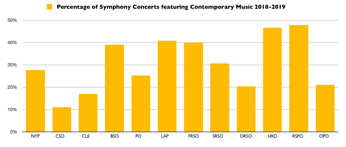 Percentage of Symphony Orchestra Concerts featuring Contemporary Music in the 2018-2019 Season
