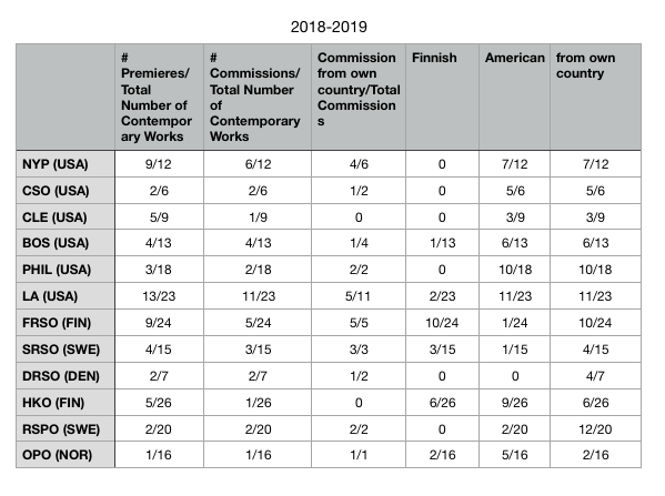 """Appendix 2  2018-2019 Season orchestra data, showing amount of Premieres and Commissions within the season. Columns marked """"Finnish"""", """"American"""" and """"from own country"""" show the number of contemporary works that were Finnish, American, or from the orchestra's home country."""
