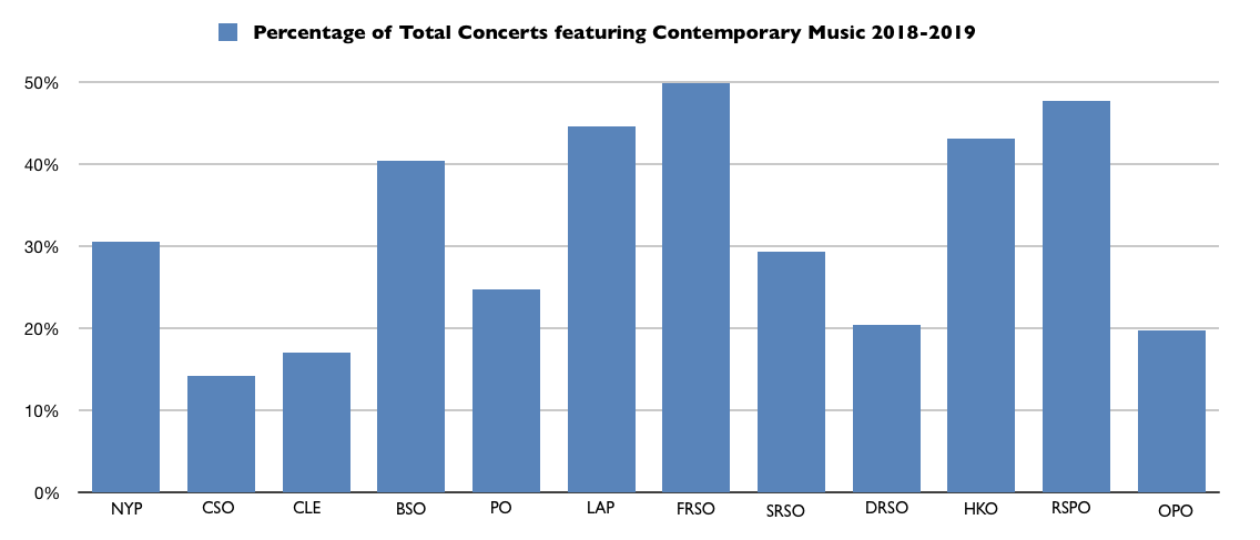 Percentage of Total Orchestra Concerts featuring Contemporary Music in the 2018-2019 Season