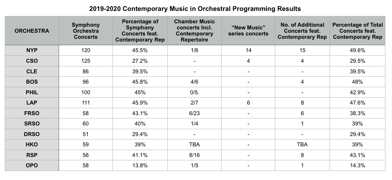 Table of 2019-2020 Contemporary Programming Data compiled by Lucy Abrams (July-September 2019)