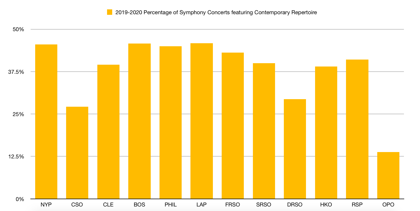 Graph comparing Contemporary Repertoire programming in Symphony Concerts in the 2019-2020 season taken from data in the table above, compiled by Lucy Abrams (July-September 2019)