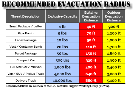 Recommended Evacuation Radius