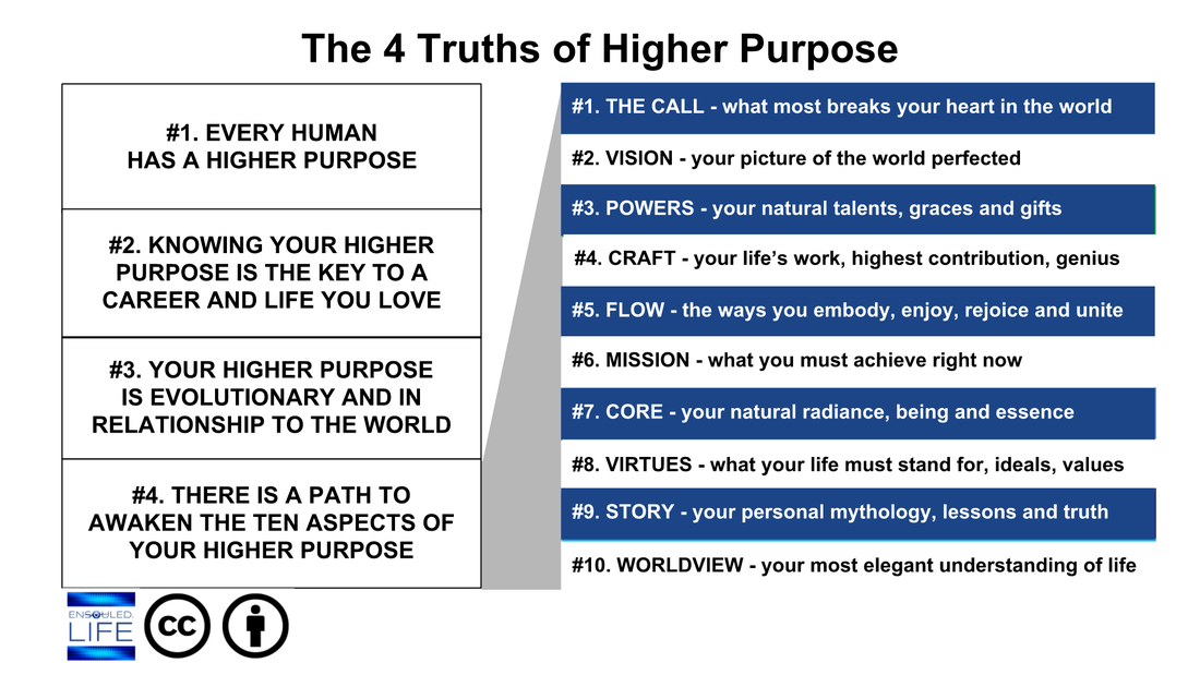Purpose stages 1.png