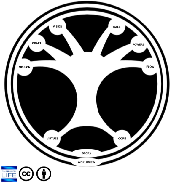purpose tree.png