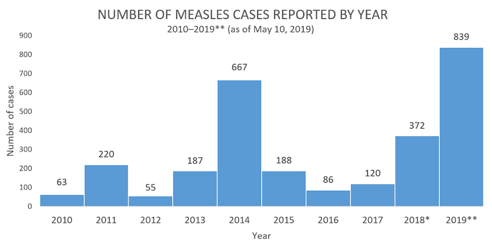 U.S. measles cases by year. (Source:  CDC )
