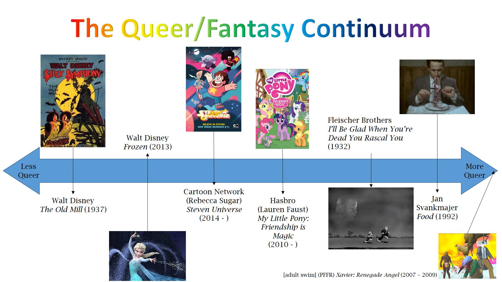 Fig.1 - The Queer/Fantasy Continuum