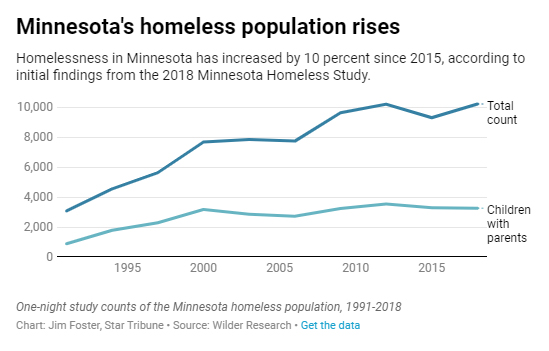 homeless-chart.jpg