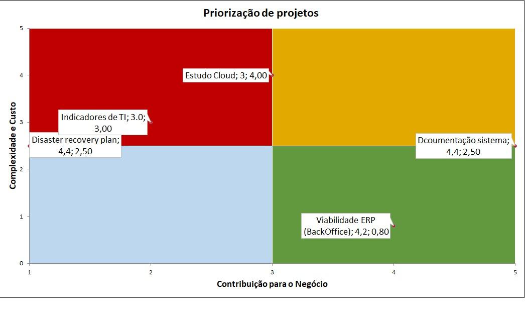 Priorização de Projetos.jpg