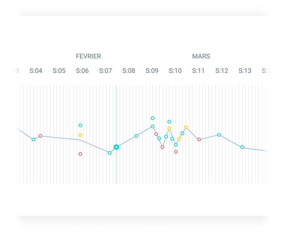 Analysez la pertinence et l'impact de vos activités. - Les Datas récoltées au cours des séances de travail vous permettent de répondre au mieux aux besoins singuliers de chaque participant.