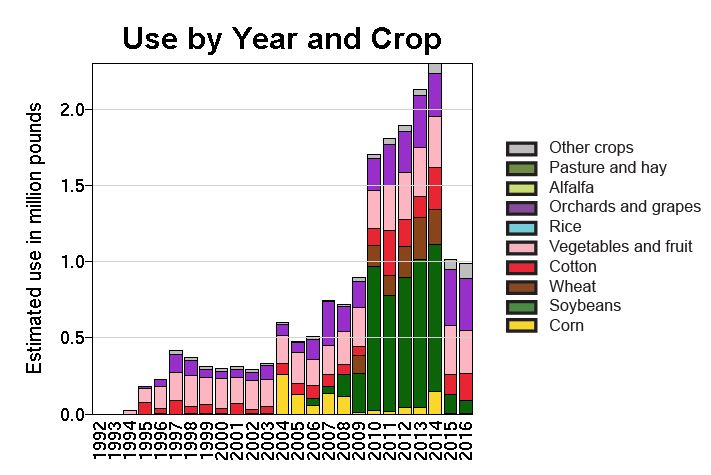 USDA estimated annual imidacloprid use by crop in the US, 2016. Celebrate in that the total estimated annual imidacloprid use has decreased by 1 million pounds of food in recent years.