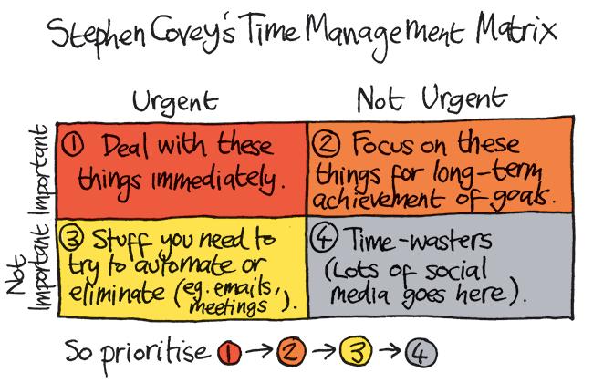 time-management-matrix-stephen-covey.png