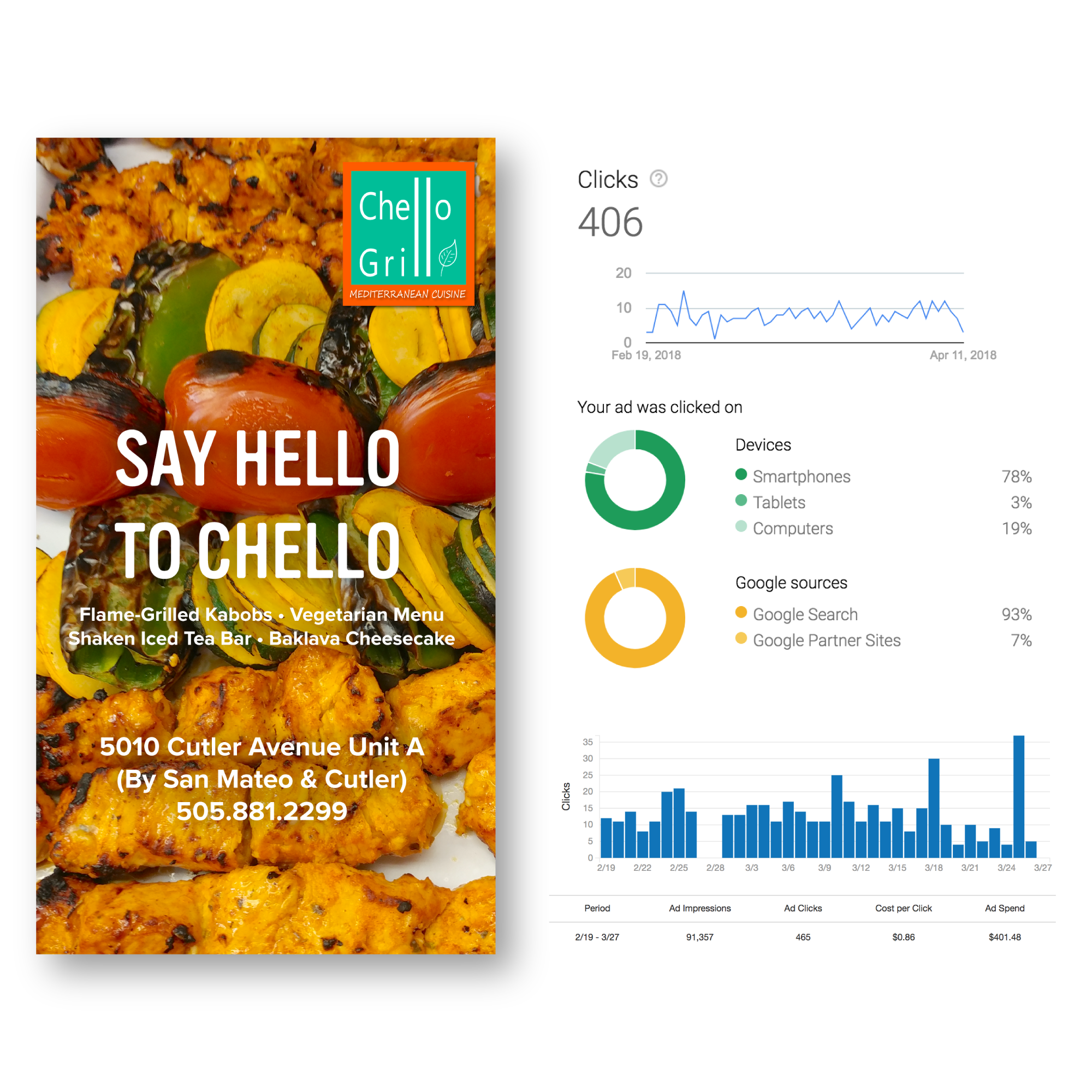 Online Advertising - Through the use of Google AdWords, Yelp, Trip Advisor, and Snapchat I created advertisements that were segmented towards the Albuquerque population. Chello Grill is a new startup, and the goal was to use as many methods available to promote the restaurant.