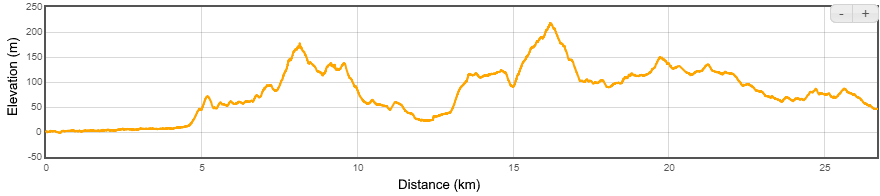 2nd half of Ultra Relay ~Distance: 26.45km ~Elevation: +/- 750m