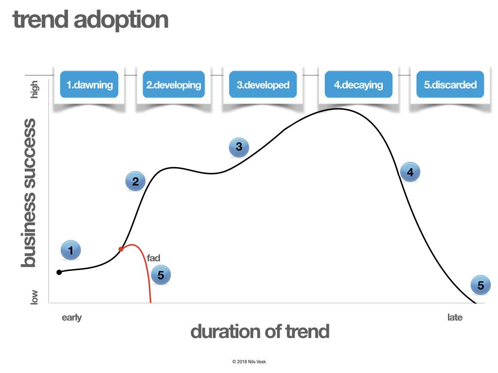 trends polar bar chart.001.jpeg
