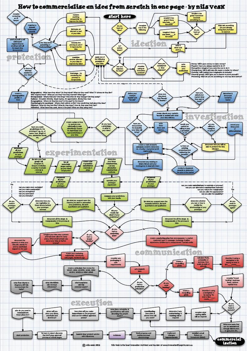 innovation process map