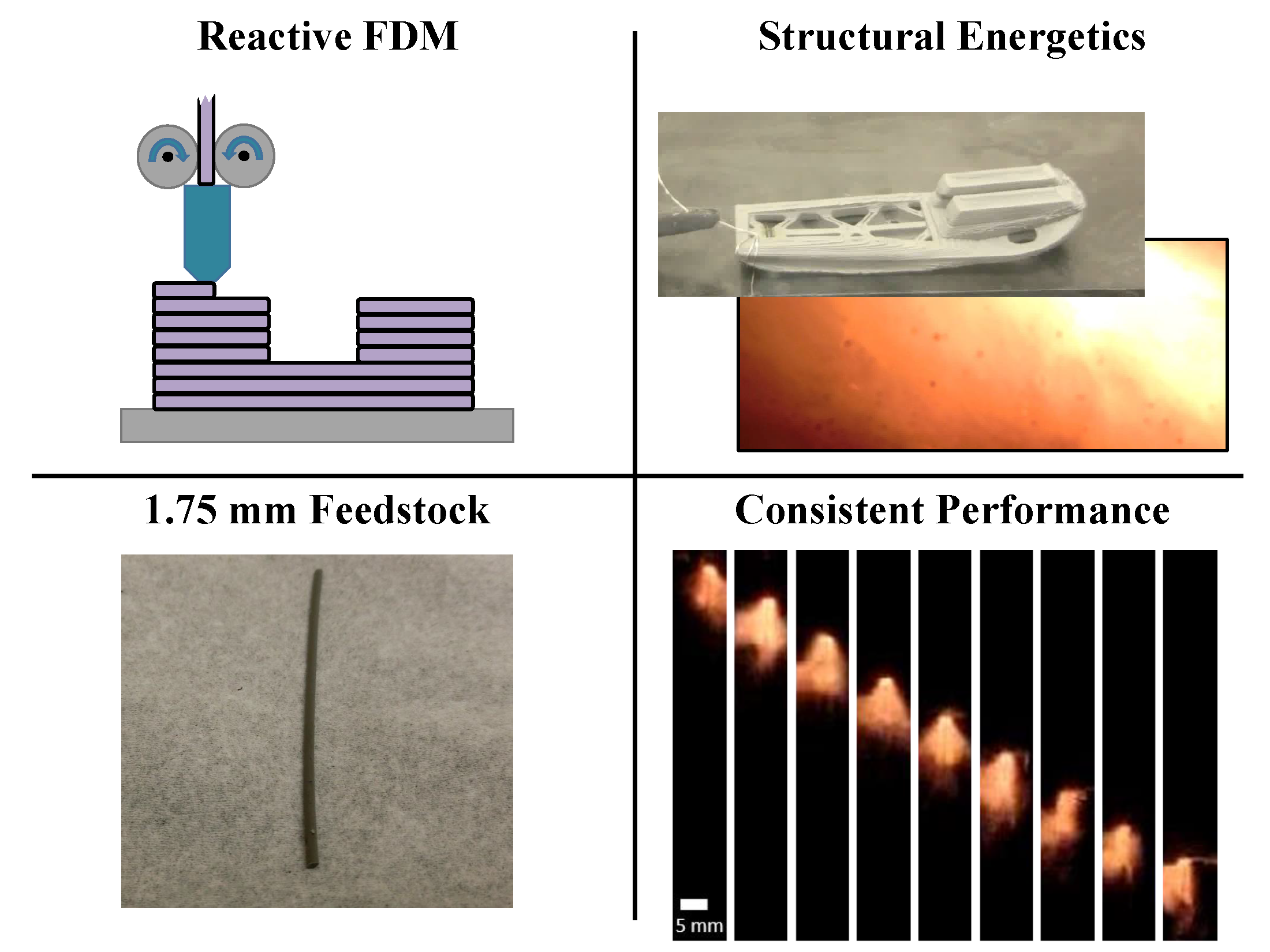 Fused Deposition Modeling (FDM) of Reactive Materials -