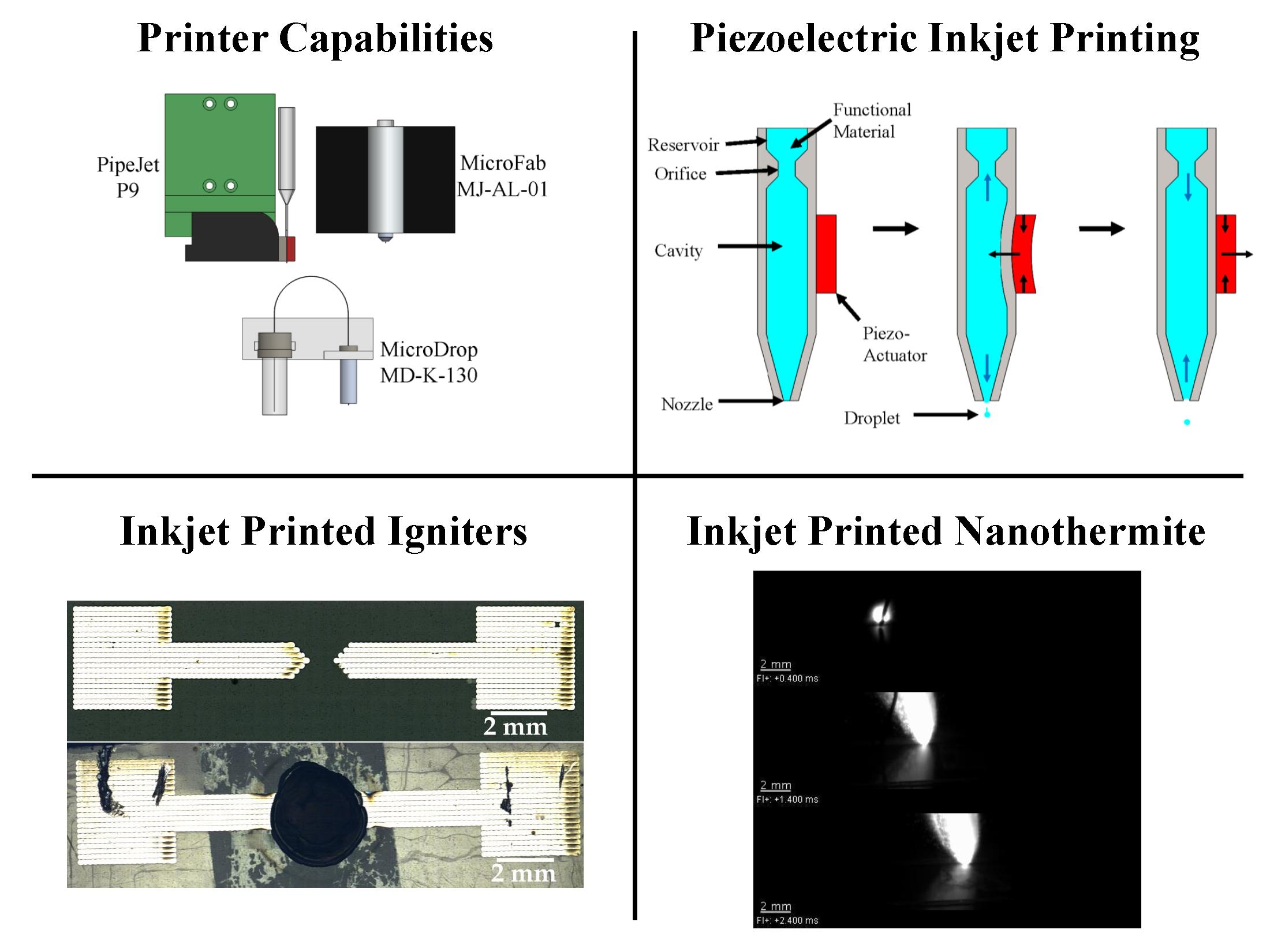 Inkjet Printing of Functional Materials -