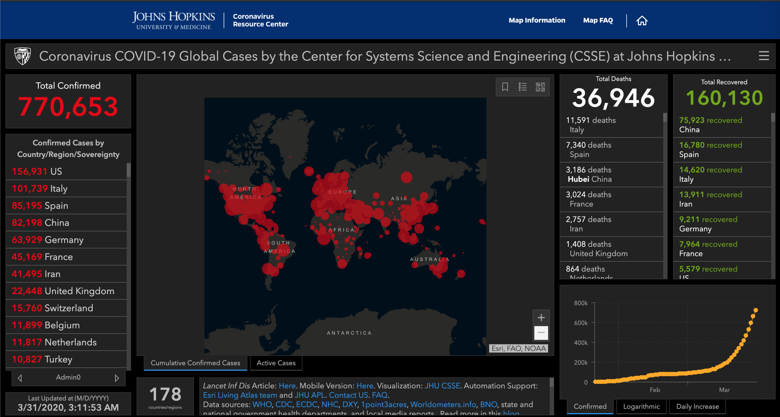 This is where are today, March 31, 2020. https://coronavirus.jhu.edu/map.html