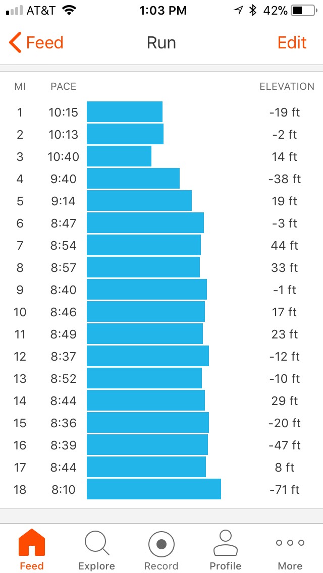 Not too shabby: goal marathon pace is 8:45 min/mile.
