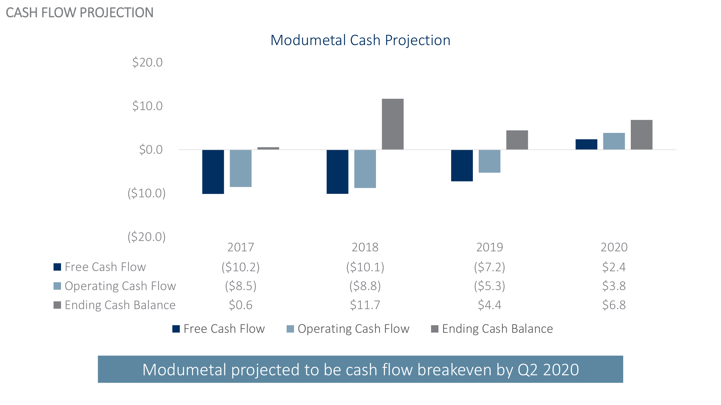 Modumetal - Last Round to Cash Flow BE (11.12.2018).jpg