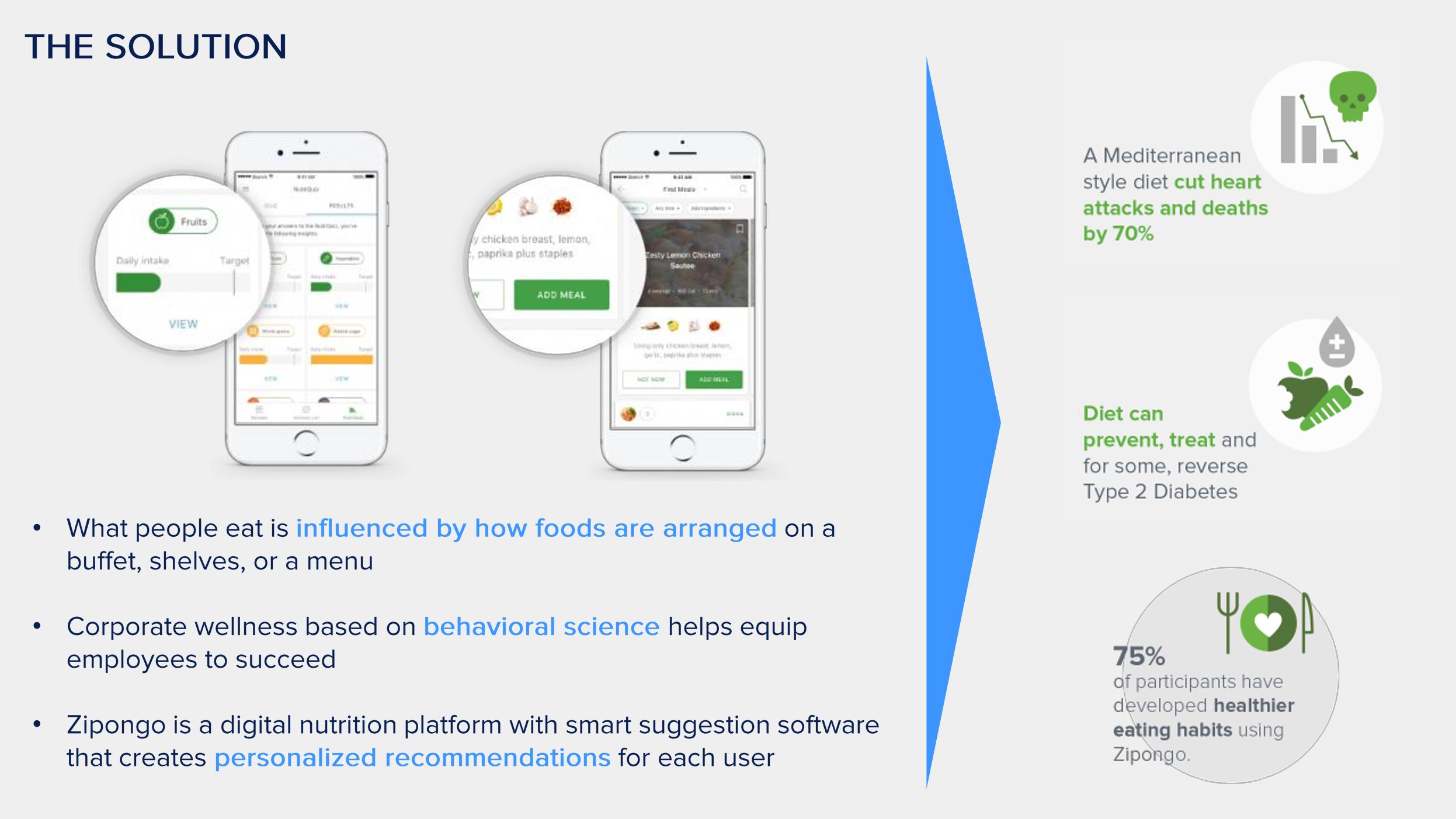 Zipongo - The Solution.jpg